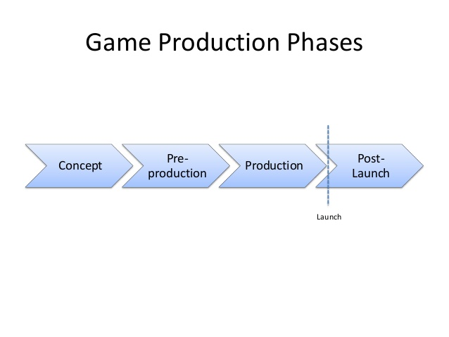 the different stages in manufacturing strategy During the growth of a small business, a company will go through the stages of the business life cycle and encounter different challenges that require different financing sources for example, the business will require a different strategy when it comes to market penetration, business development.