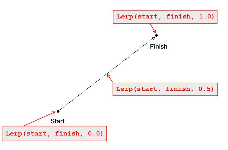 LERP - lienar interpolation